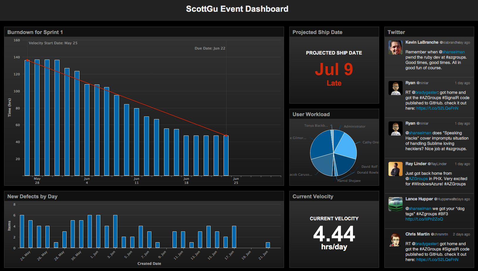 OnTime Dashboard 2